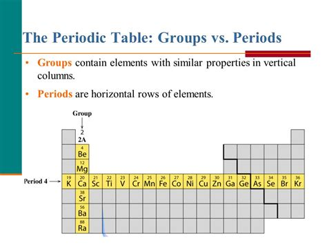 How Many Periods In The Periodic Table by Periodic Table Vs Period The Periodic Table Is Divided Into Groups Periodic Table