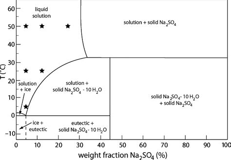 solubility phase diagram why does sodium sulfate an solubility
