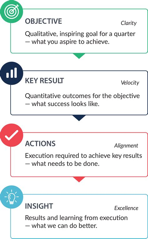 Okrs How Objectives And Key Results Improve Business Performance Workboard Objectives And Key Results Template