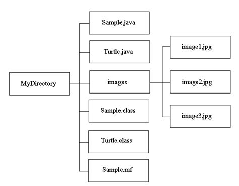 java directory layout distributing your application as an executable jar file