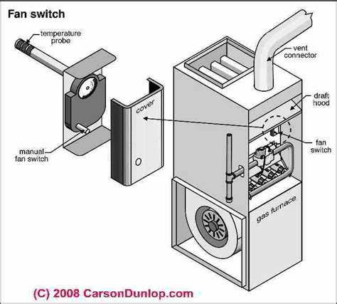 should i run my furnace fan continuously furnace blower keeps running even without thermostat diy