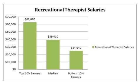 therapist salary with masters free master degree programs for respiratory