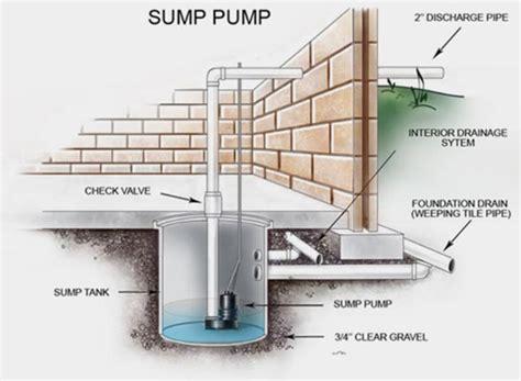 sump diagram 7 causes of sump failure