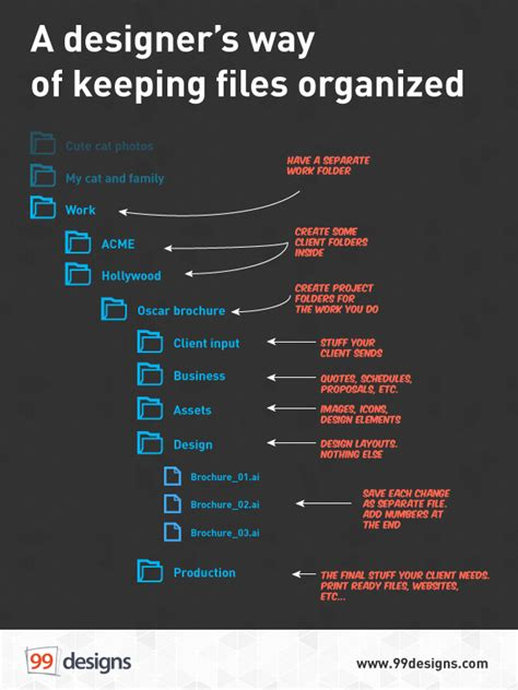 How to keep your design files neat and tidy