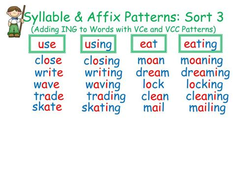 ed pattern words ppt syllable affix patterns sort 3 adding ing to