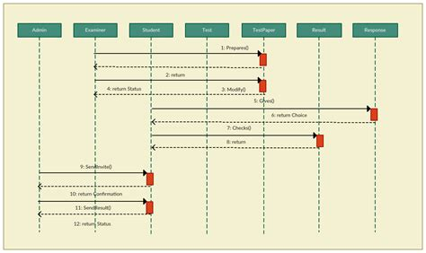 sequence diagram for event management system sequence diagram tutorial complete guide with exles
