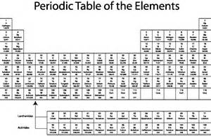 full periodic table click here to view the full size