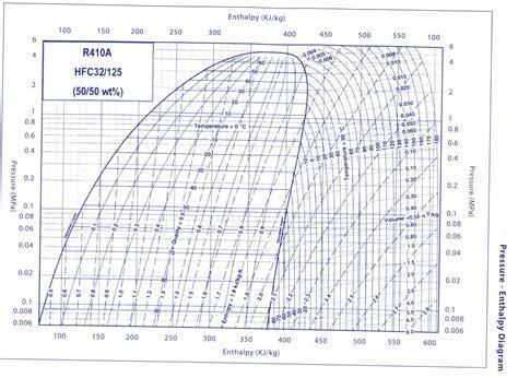 diagramme enthalpique r32 les pompes 224 chaleur 187 le r410a