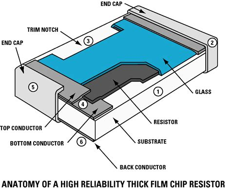 types of thick resistor chip resistors information engineering360