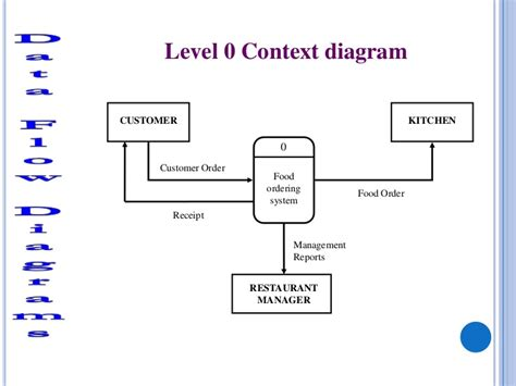 How To Lay Out Kitchen btec national in ict unit 3 more on dfds