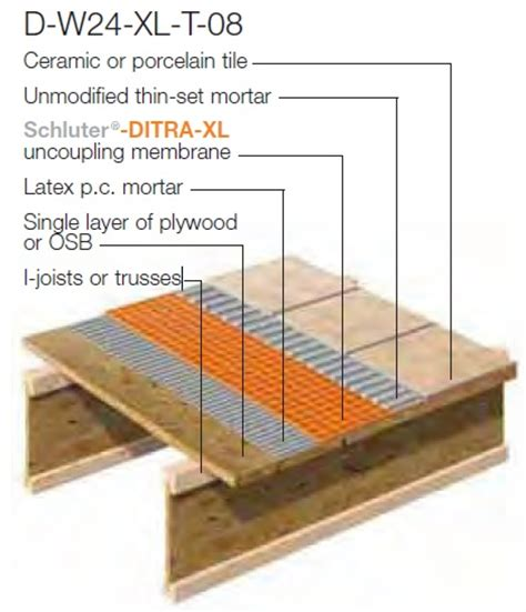 Ditra Mat Reviews - ditra failure tiling contractor talk