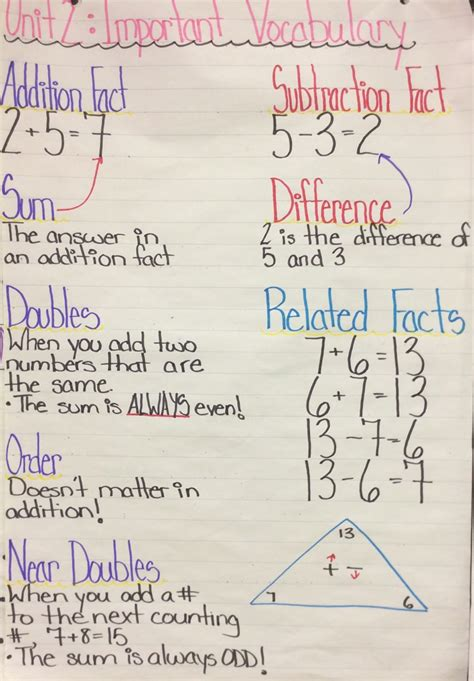 pattern unit grade 2 unit 2 patterns in addition and subtraction mrs