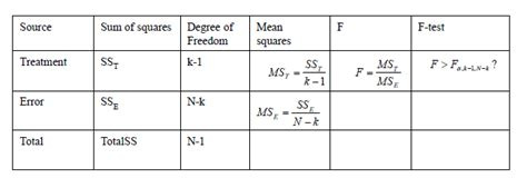 How To Read An Anova Table by Analysis Of Variance Anova