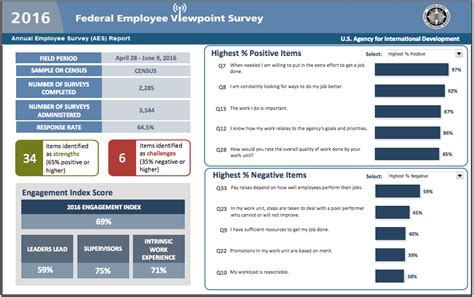 viewpoint survey federal employee viewpoint survey u s agency for