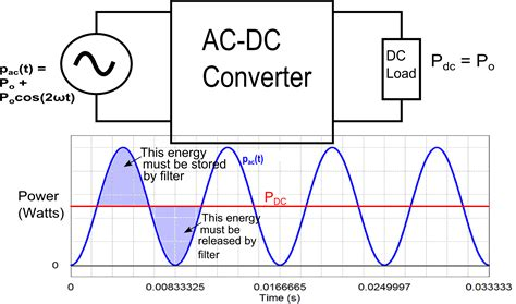 why an inductor blocks ac inductor blocks dc or ac 28 images dc inductors chokes ac reactors e craftsmen basic