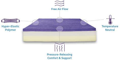 memory foam vs gel vs spring mattresses