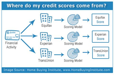 Credit Scoring Model Formula The About Free Credit Reports Separating Facts From Marketing