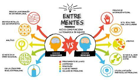 el metodo silva de creatividad pensamiento divergente el 237 tico y la innovaci 243 n