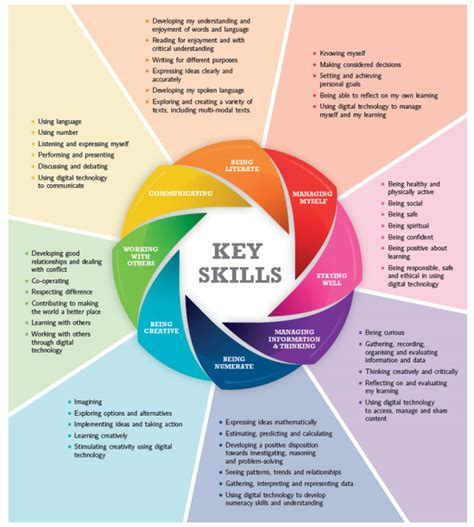 What Does Key Skills Junior Cycle Physical Education Pdst
