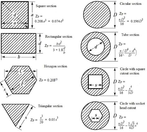 polar modulus of section what is polar modulus of section hkdivedi com