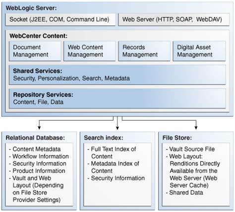 web layout editor oracle ucm configuring high availability for webcenter content