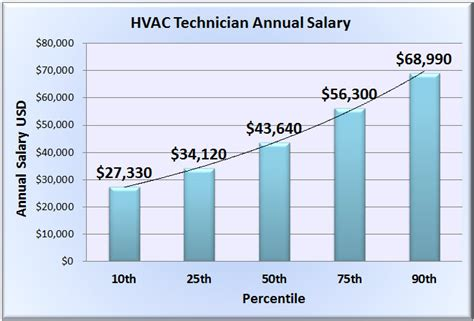 Plumbing Technician Salary by Hvac Technician Salary Wages In 50 U S States
