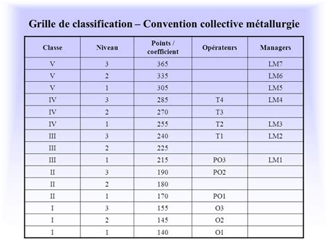 Grille Convention Collective by 2 Syst 232 Me De R 233 Mun 233 Ration Ppt T 233 L 233 Charger
