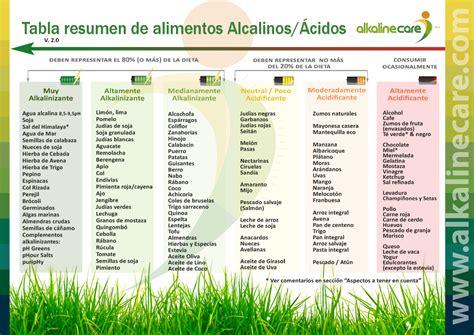 alimentos alcalinos tabla tabla de alimentos alkaline care