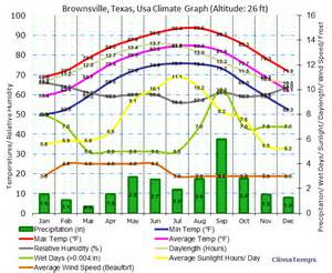 Climate Tx Brownsville Climate Brownsville Temperatures