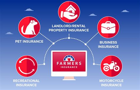 farmers insurance home quote 44billionlater