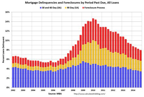 Mba Loan Rates by Calculated Risk Mba Mortgage Delinquency And Foreclosure