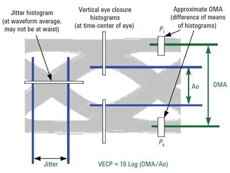 test ottico test ricevitori ottici