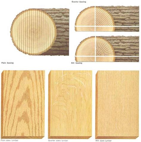 examples  quarter sawn  rift sawn white oak google