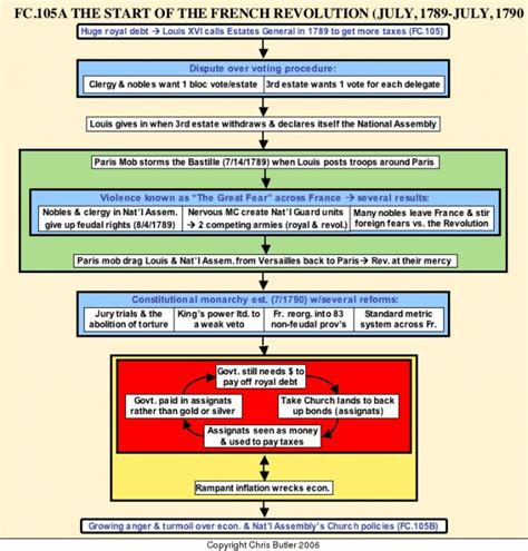 industrial revolution flowchart la r 233 volution fran 231 aise a collection of history ideas to