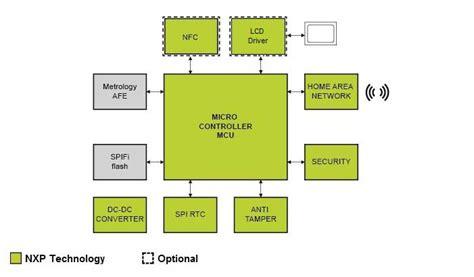gas meter diagram gas flow and water flow meter solutions nxp
