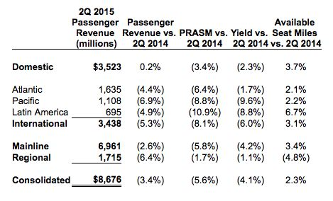 united airlines continues to face unit revenue pressure amidst united airlines continues to face unit revenue pressure