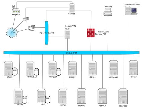 logic network diagram logical network diagram