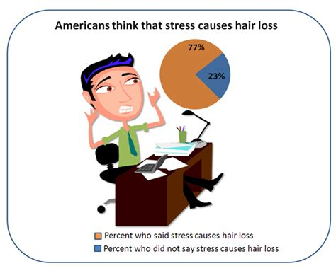 latest news and research on hair loss hair loss stress chart wakefield research