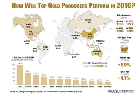 what section of the country is famous for cowboys top 12 gold producing countries 2016 economic outlooks