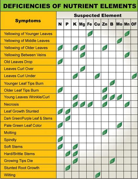 Gardening Nutrients Use This Deficiency Chart To Discover What Nutrients Your