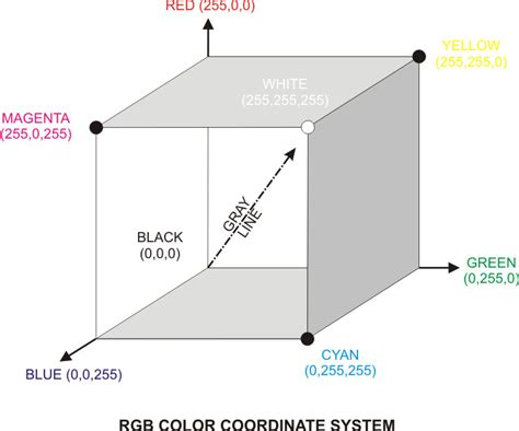 Remot Remote Ac National Kw Grey Abu Abu geographic information science rgb color coordinate system