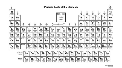 printable periodic table element charges