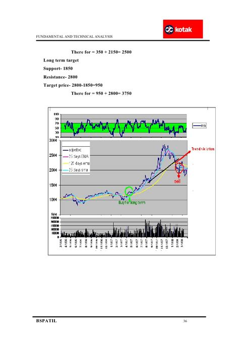 Project On Technical Analysis For Mba by Fundamental And Technical Analysis Kotak Mahindra Mba