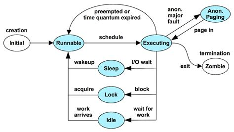 process states in operating system with diagrams brendan s brendan gregg s professional