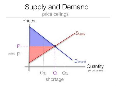 Price Floor And Price Ceiling by The Impact Price Floors And Ceilings On Consumer Surplus