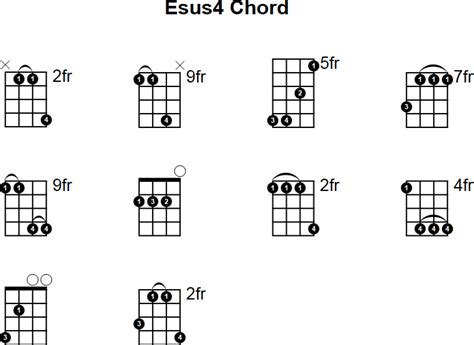 C Sus Guitar