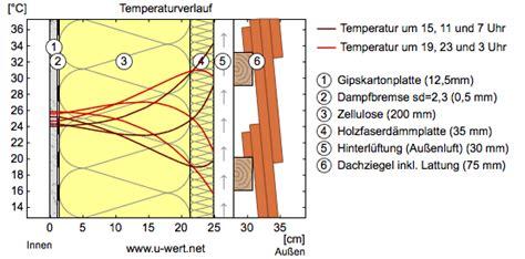 Fassade Verputzen Ohne Dämmung by Berechnung Des Hitzeschutzes Ubakus