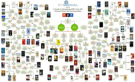 what should i read what science fiction or book should you read next