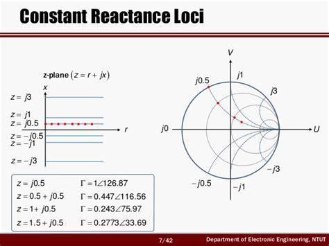 capacitive reactance smith chart rf circuit design ch2 2 smith chart