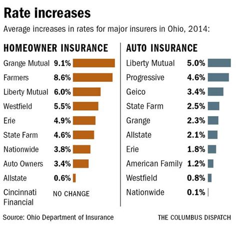 homeowner insurance rates aided by calmer weather news